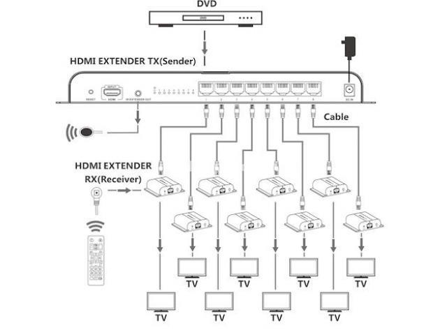 Сплиттер HDMI 1 на 2 с приемниками в комплекте, до 50 - 8/8